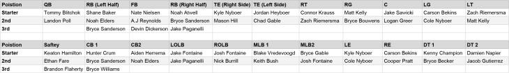 Bulldogs-roster---Sheet1